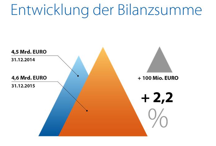 Entwicklung Bilanzsumme