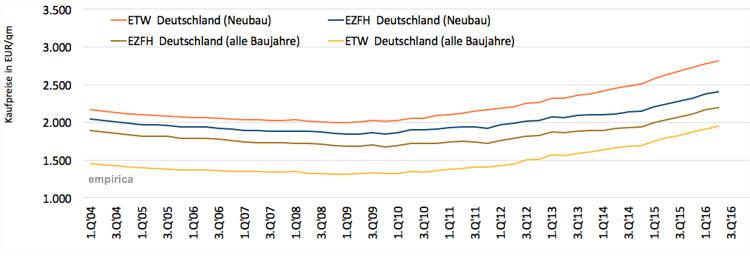 immobilienpreisenwicklung_deutschland