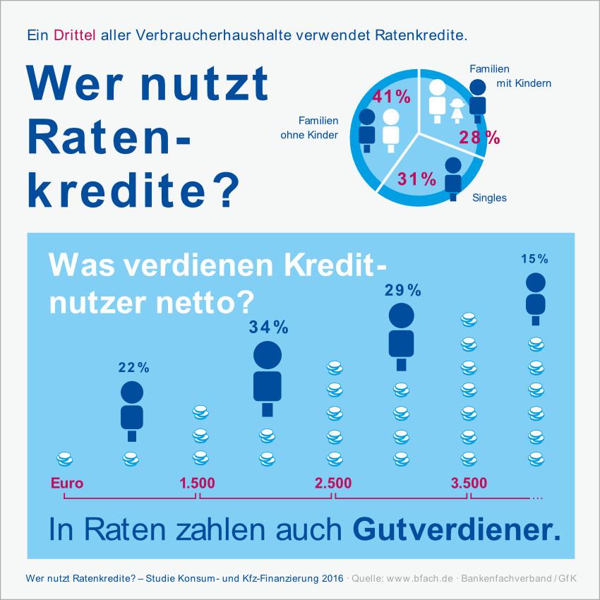 Infografik: Wer nutzt Ratenkredite?