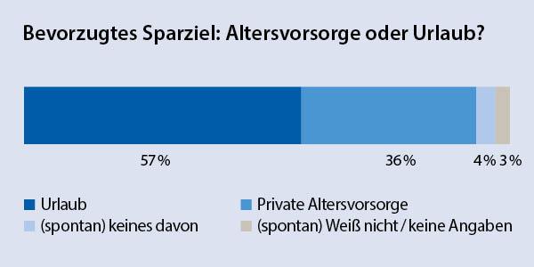Grafik: Bevorzugtes Sparziel: Altersvorsorge oder Urlaub?