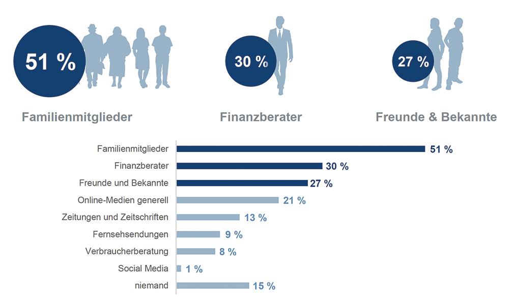 """Familie, Finanzberater und Freunde sind für viele wichtige Unterstützer bei Fragen zum Thema Geld und persönliche Finanzen. Quelle: Studie """"Finanzbildung in Deutschland"""" von Union Investment."""