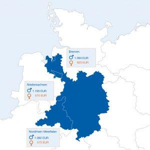 Ein Blick ins Geschäftsgebiet der Sparda-Bank Hannover: So viel Rente gibt's für Frauen und Männer in Niedersachsen, Bremen und Nordrhein-Westfalen (Ostwestfalen-Lippe). Quelle: Rentenreports der Länder