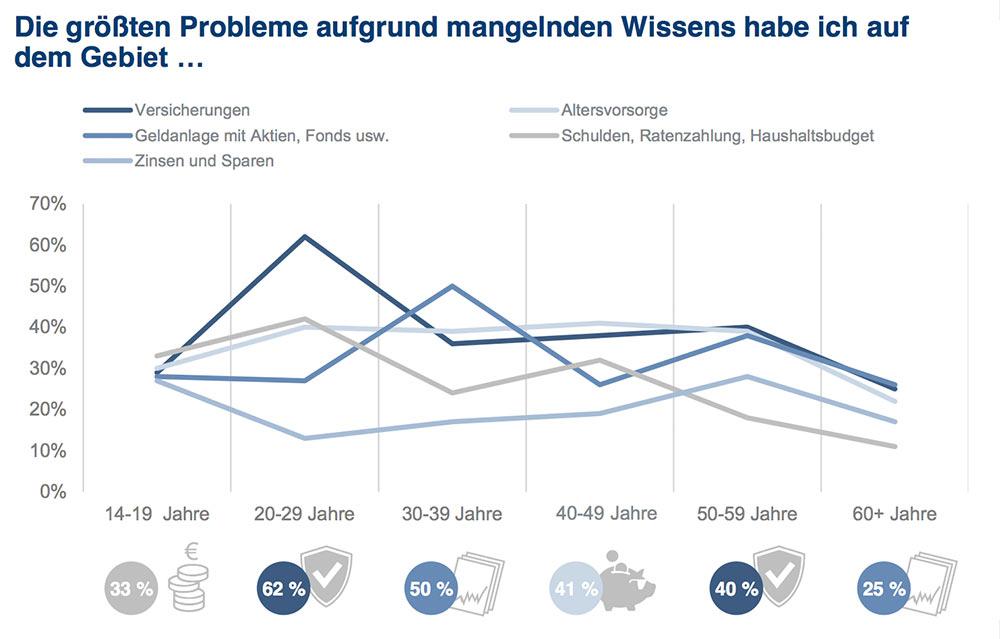 """Quelle: Studie """"Finanzbildung in Deutschland"""" von Union Investment."""