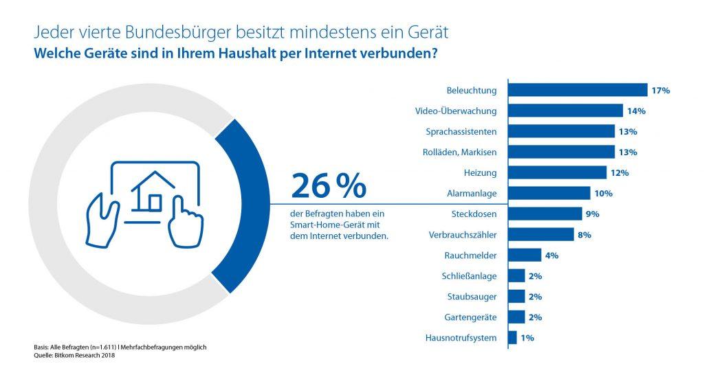 Grafik über die Nutzung von Smart-Home-Produkten in Deutschland